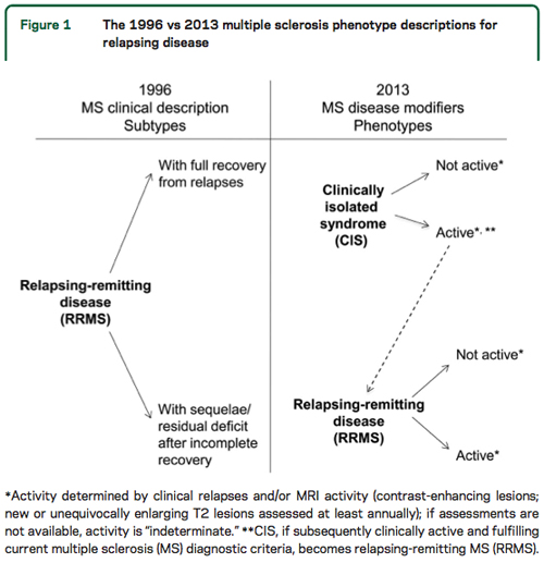 the clinical description of multiple scheloris ms This guideline covers diagnosing and managing multiple sclerosis in people aged 18 and over it aims to improve the quality of life for adults with multiple sclerosis by promoting symptom management, comprehensive reviews and effective relapse treatment.