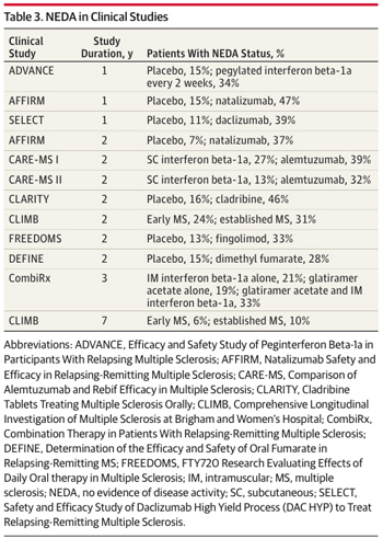 NEDA rates at 2 years are less than 50% on the latest disease-modifying therapies, based on post hoc analyses of clinical trials and the new CLIMB study. Credit: <em>JAMA Neurology</em> (Rotstein <em>et al</em>., 2014). Copyright © 2014 American Medical Association. All rights reserved.