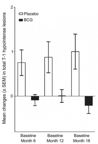 Effect of BCG vaccine over time. From Ristori <em>et al.</em>