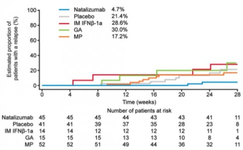 Estimated proportion of MS patients with relapse on various treatments over time. From Fox <em>et al</em>.
