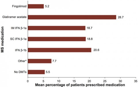 Mean percentage of patients prescribed individual DMTs, as reported by neurologists. From Hanson <em>et al</em>., 2014