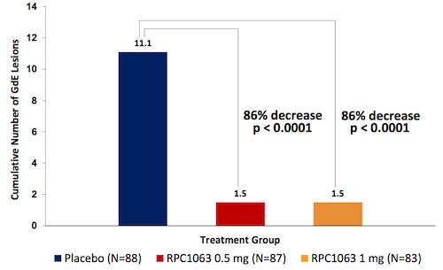 Bar graph showing reduction in gadolinium-enhanced lesions in the active treatment group versus controls. Image courtesy of Receptos.