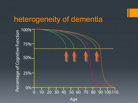 Systems modeling may first help researchers find biomarkers for dementia and other brain diseases before debilitating symptoms appear (yellow line and orange arrows), and then run mock clinical trial scenarios to design a more efficient clinical study to test new therapies. Image courtesy of Zaven Khachaturian.